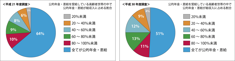 年金総収入に占める割合グラフ
